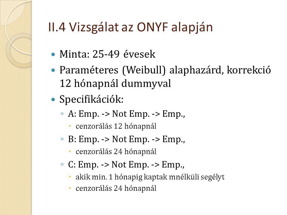 II.4 Vizsgálat az ONYF alapján  Minta: 25-49 évesek  Paraméteres (Weibull) alaphazárd, korrekció 12 hónapnál dummyval  Specifikációk: ◦ A: Emp. ->