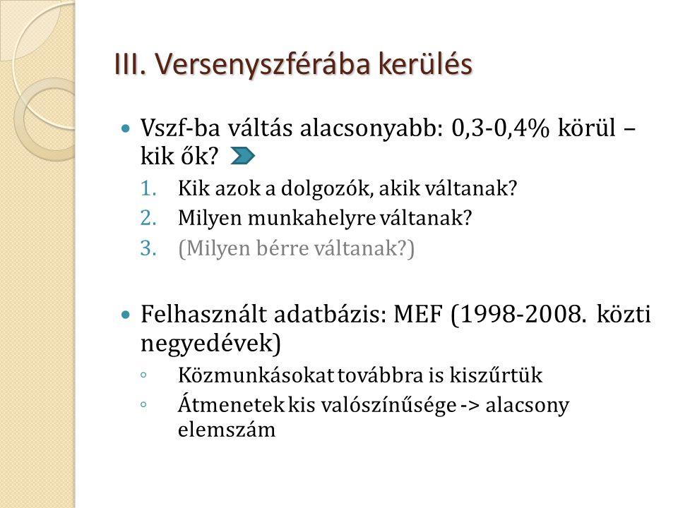 III. Versenyszférába kerülés  Vszf-ba váltás alacsonyabb: 0,3-0,4% körül – kik ők? 1.Kik azok a dolgozók, akik váltanak? 2.Milyen munkahelyre váltana