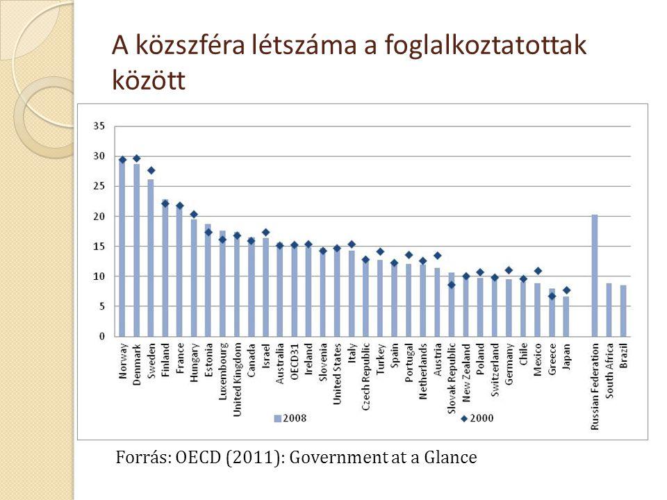 A közszféra létszáma a foglalkoztatottak között Forrás: OECD (2011): Government at a Glance
