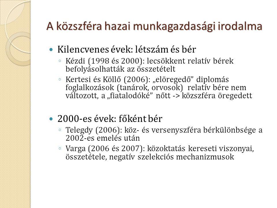A közszféra hazai munkagazdasági irodalma  Kilencvenes évek: létszám és bér ◦ Kézdi (1998 és 2000): lecsökkent relatív bérek befolyásolhatták az össz