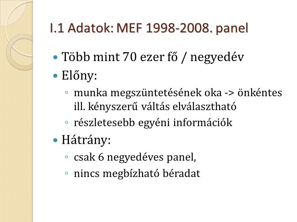 I.1 Adatok: MEF 1998-2008. panel  Több mint 70 ezer fő / negyedév  Előny: ◦ munka megszüntetésének oka -> önkéntes ill. kényszerű váltás elválasztha