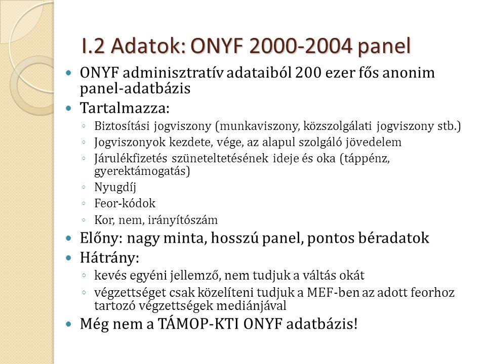 I.2 Adatok: ONYF 2000-2004 panel  ONYF adminisztratív adataiból 200 ezer fős anonim panel-adatbázis  Tartalmazza: ◦ Biztosítási jogviszony (munkavis