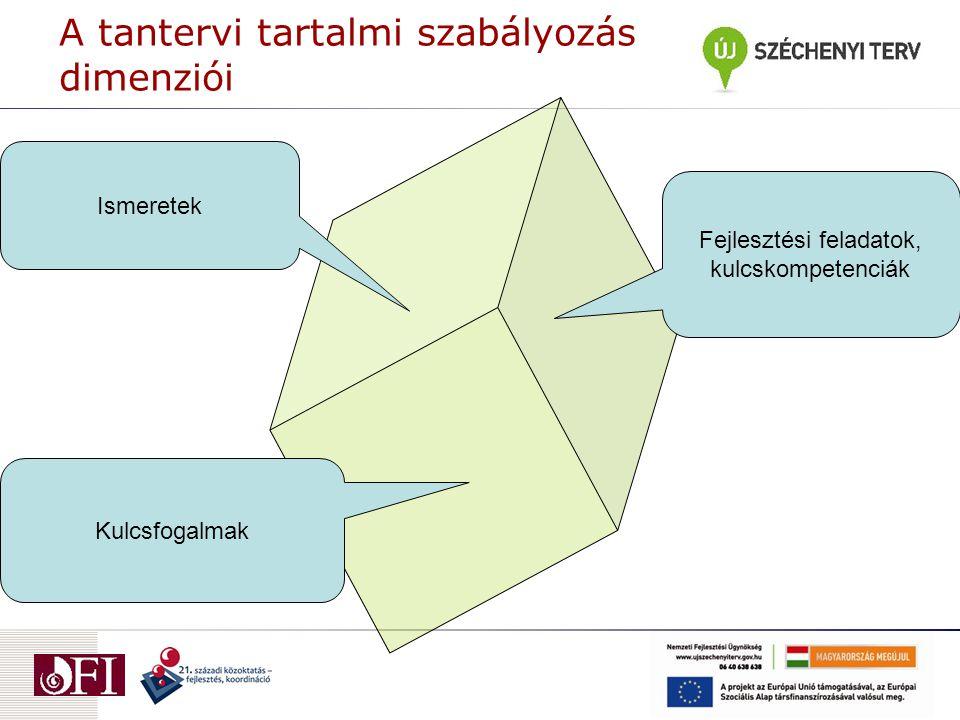 A tantervi tartalmi szabályozás dimenziói Kulcsfogalmak Ismeretek Fejlesztési feladatok, kulcskompetenciák