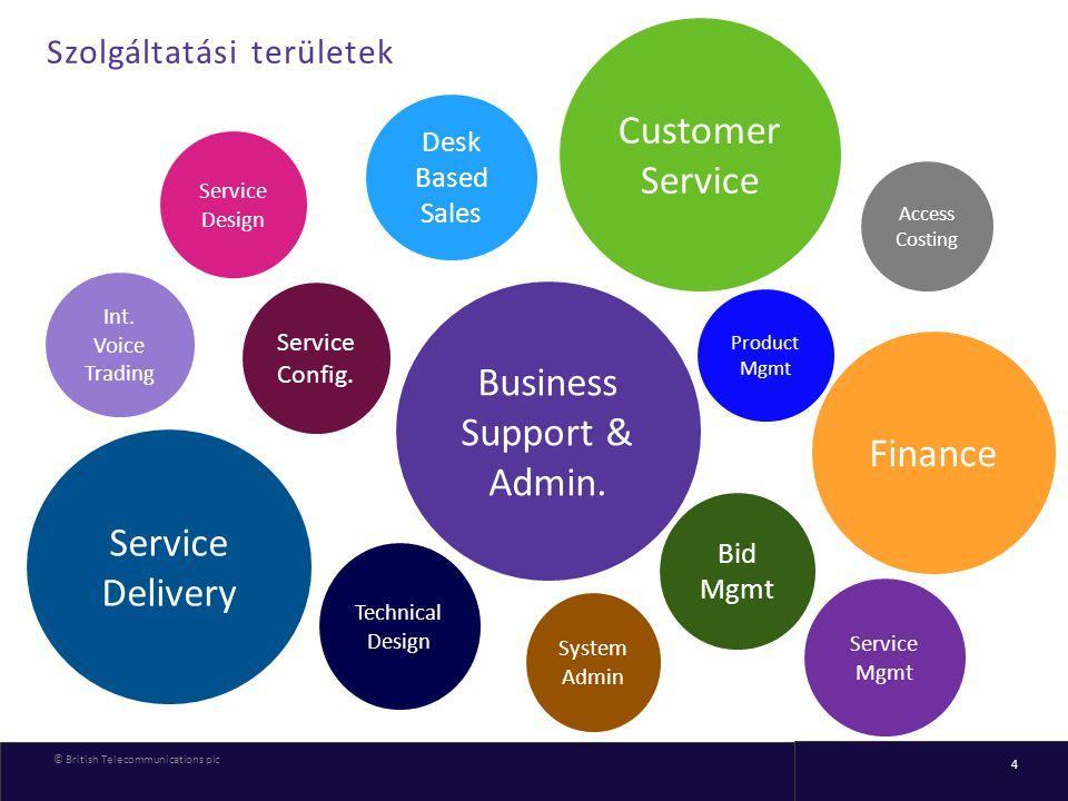 © British Telecommunications plc 4 Szolgáltatási területek Technical Design System Admin Bid Mgmt Product Mgmt Int. Voice Trading Service Config. Serv
