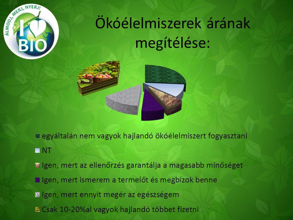 20 % Zsír 20% Fehérje Ásványi-és Ballasztanyag, Vitamin 60% Szén-hidrát ÉLELMISZERPIRAMIS