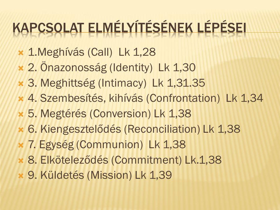  1.Meghívás (Call) Lk 1,28  2. Önazonosság (Identity) Lk 1,30  3. Meghittség (Intimacy) Lk 1,31.35  4. Szembesítés, kihívás (Confrontation) Lk 1,3