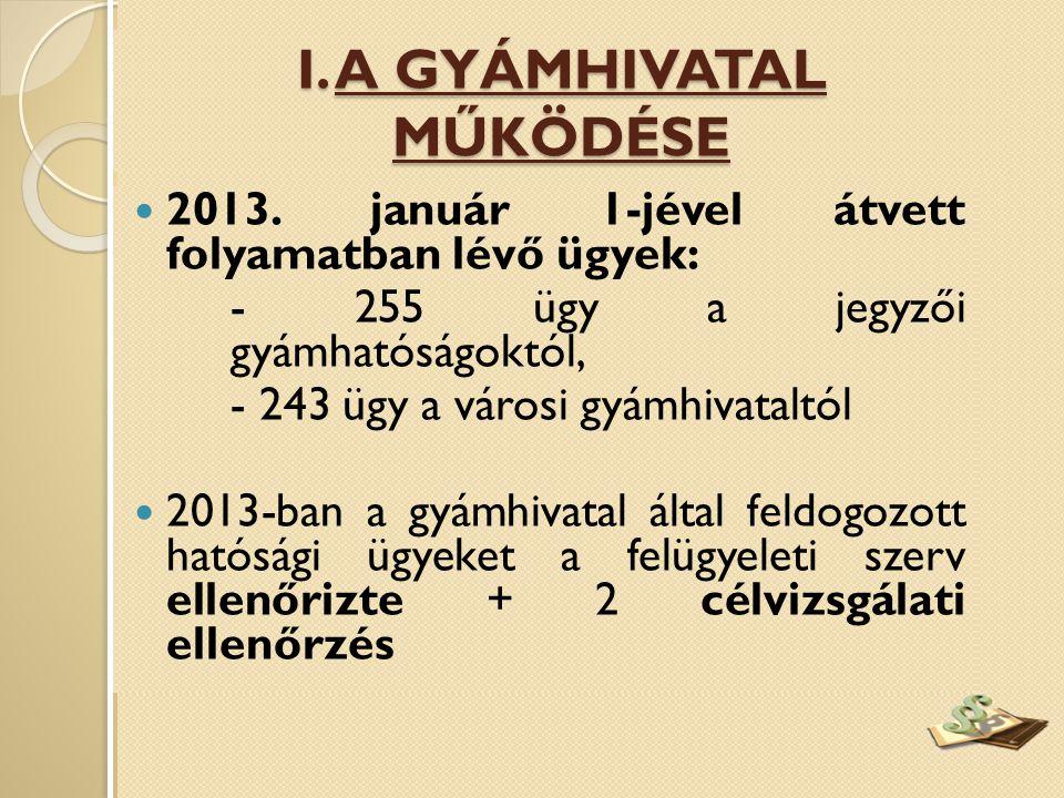  2013. január 1-jével átvett folyamatban lévő ügyek: - 255 ügy a jegyzői gyámhatóságoktól, - 243 ügy a városi gyámhivataltól  2013-ban a gyámhivatal