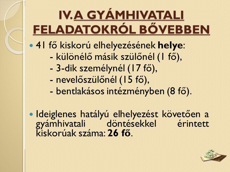  41 fő kiskorú elhelyezésének helye: - különélő másik szülőnél (1 fő), - 3-dik személynél (17 fő), - nevelőszülőnél (15 fő), - bentlakásos intézményben (8 fő).