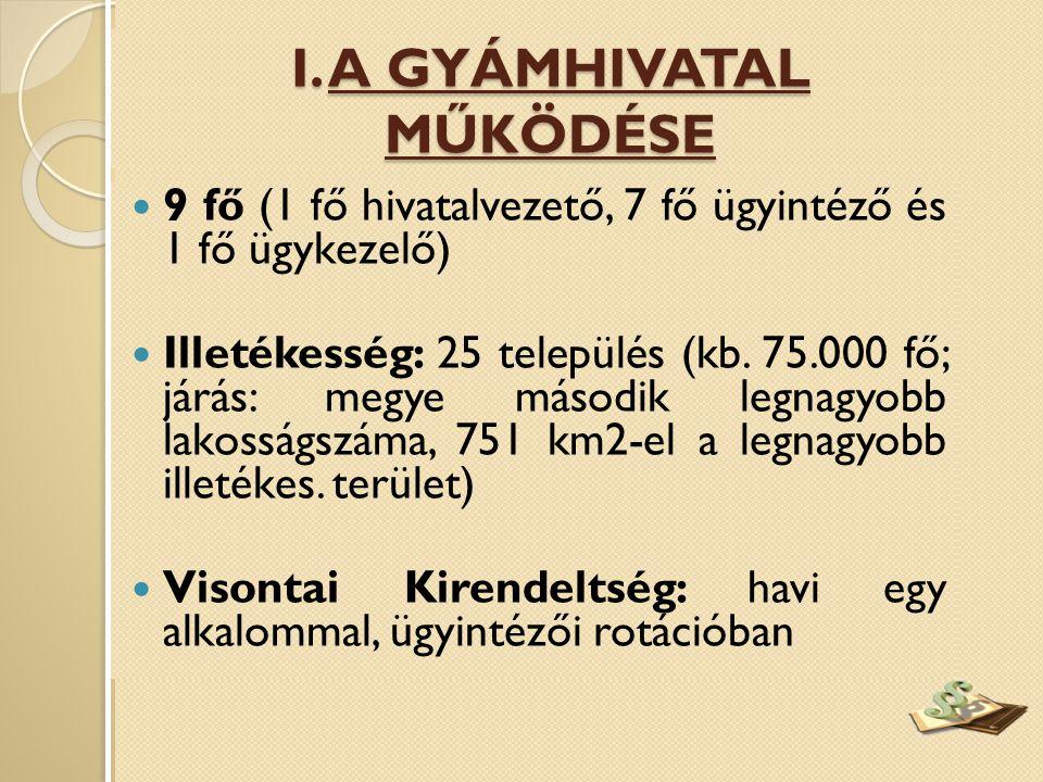  9 fő (1 fő hivatalvezető, 7 fő ügyintéző és 1 fő ügykezelő)  Illetékesség: 25 település (kb.