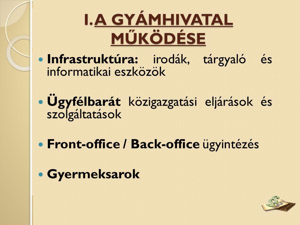  Infrastruktúra: irodák, tárgyaló és informatikai eszközök  Ügyfélbarát közigazgatási eljárások és szolgáltatások  Front-office / Back-office ügyintézés  Gyermeksarok I.
