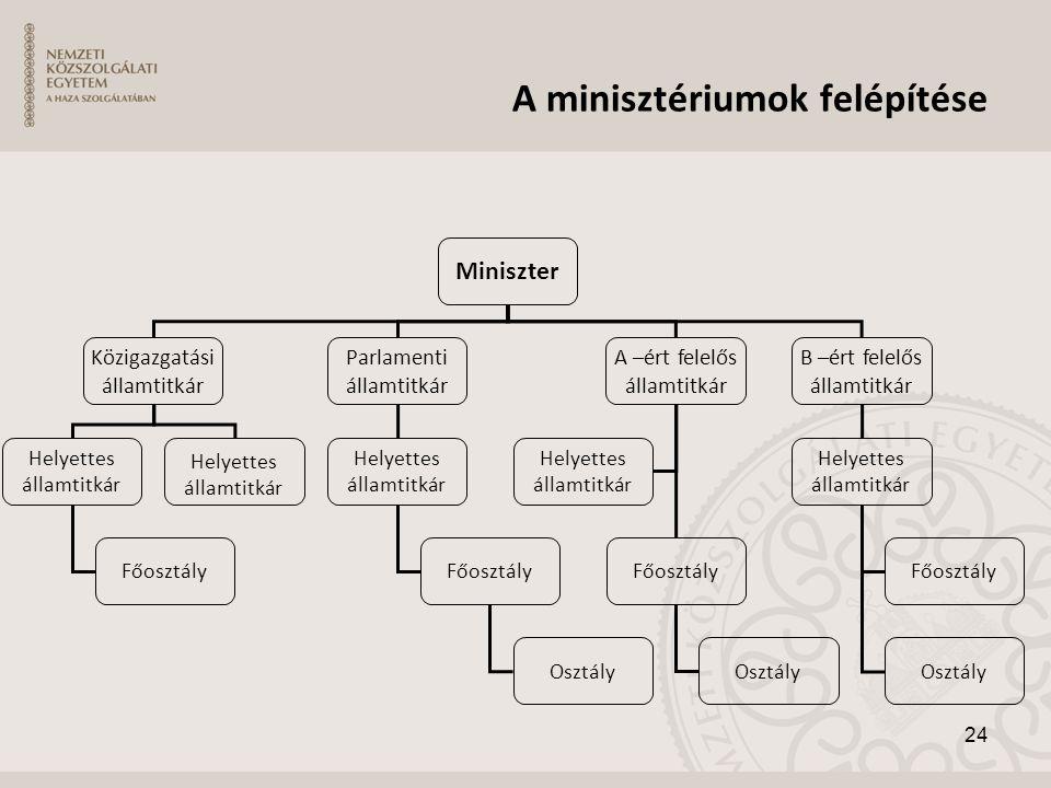 A minisztériumok felépítése Miniszter Közigazgatási államtitkár Parlamenti államtitkár A –ért felelős államtitkár B –ért felelős államtitkár Helyettes