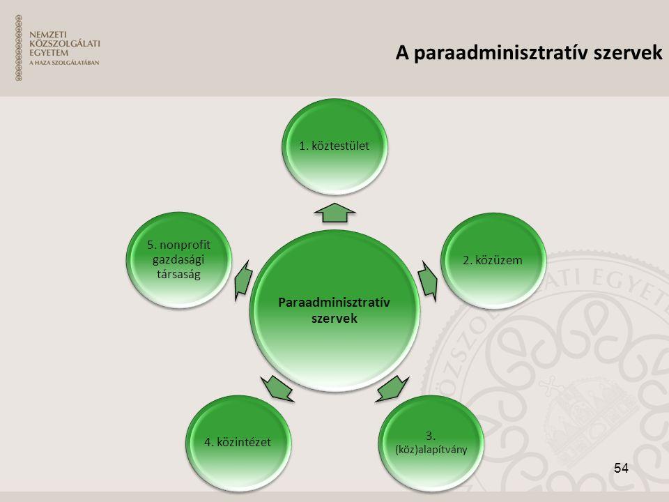 A paraadminisztratív szervek Paraadminisztratív szervek 1. köztestület2. közüzem 3. (köz)alapítvány 4. közintézet 5. nonprofit gazdasági társaság 54