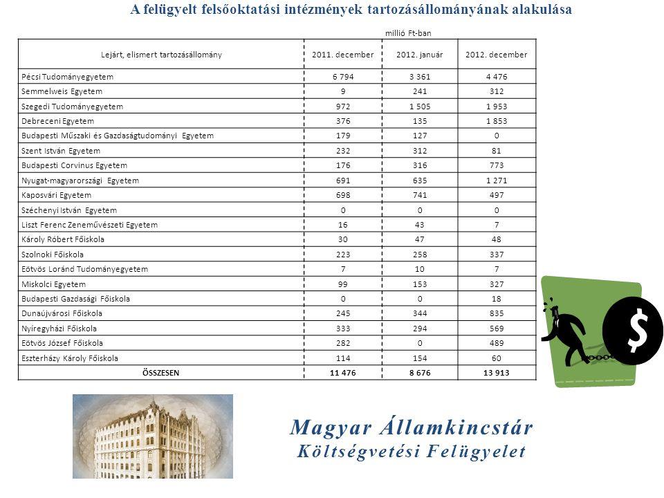 Magyar Államkincstár Költségvetési Felügyelet A felügyelt felsőoktatási intézmények tartozásállományának alakulása millió Ft-ban Lejárt, elismert tart
