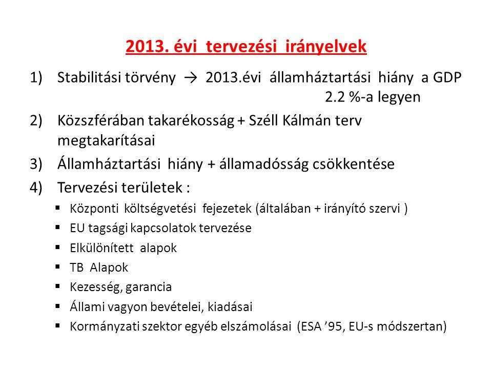 2013. évi tervezési irányelvek 1)Stabilitási törvény → 2013.évi államháztartási hiány a GDP 2.2 %-a legyen 2)Közszférában takarékosság + Széll Kálmán