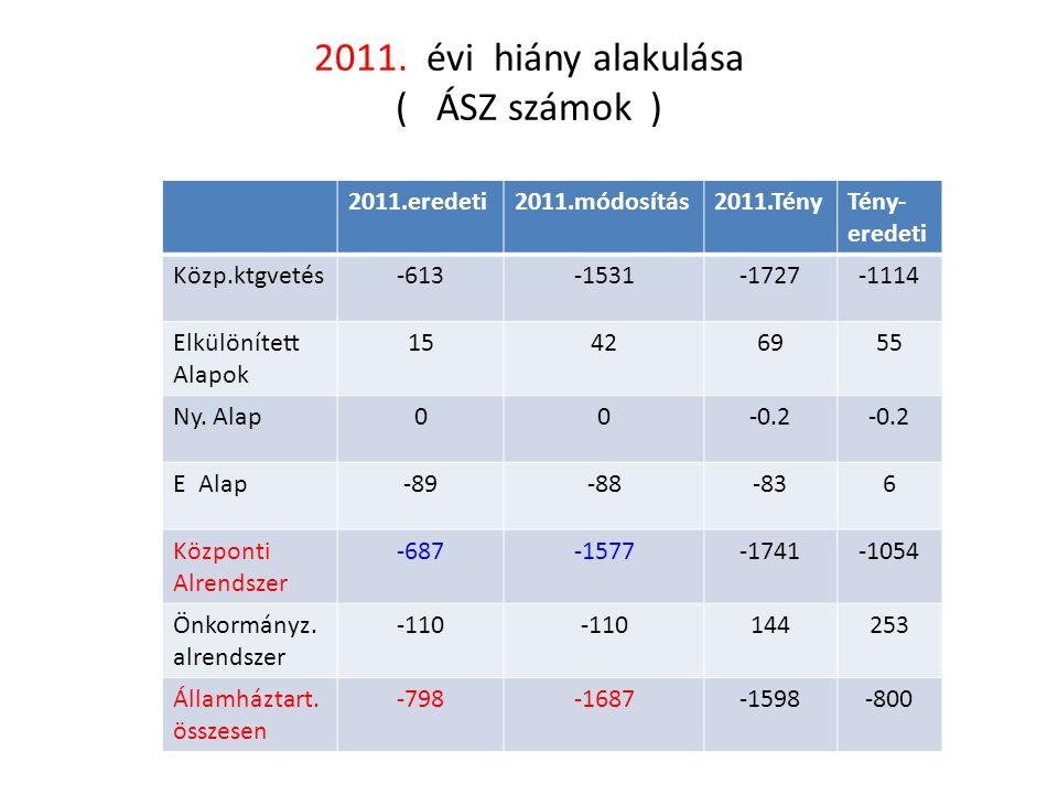 2011. évi hiány alakulása ( ÁSZ számok ) 2011.eredeti2011.módosítás2011.TényTény- eredeti Közp.ktgvetés-613-1531-1727-1114 Elkülönített Alapok 1542695