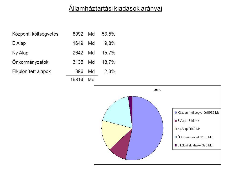 Központi költségvetés8992Md53,5% E Alap1649Md9,8% Ny Alap2642Md15,7% Önkormányzatok3135Md18,7% Elkülönített alapok396Md2,3% 16814Md Államháztartási ki