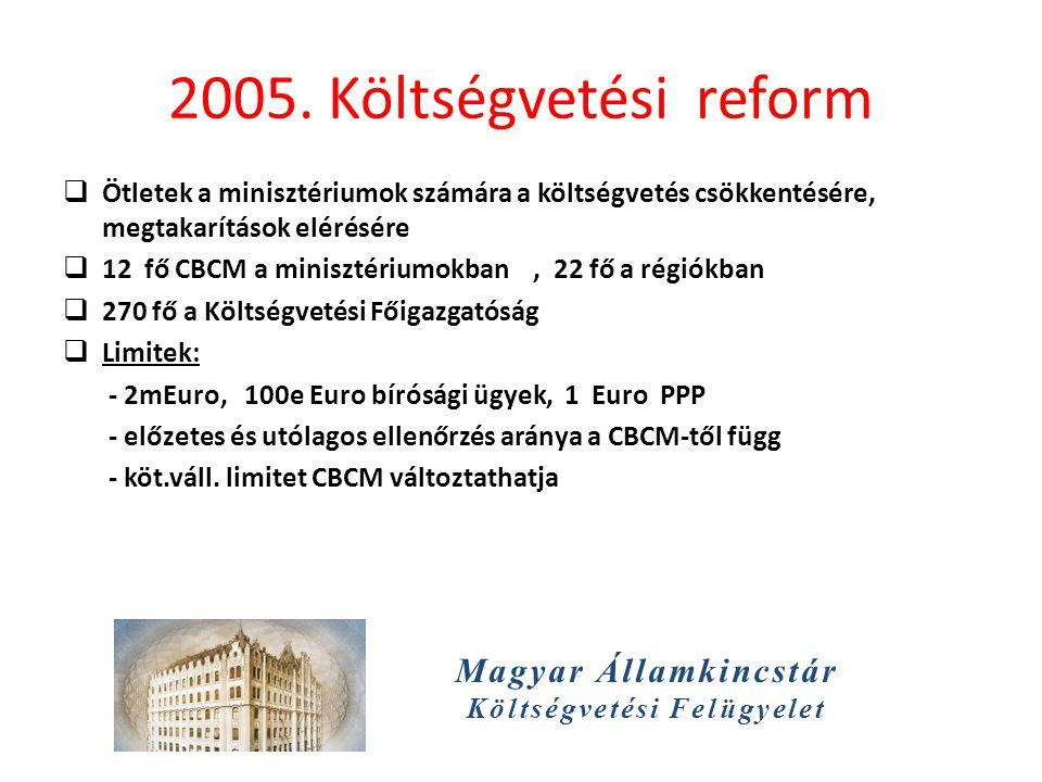 Magyar Államkincstár Költségvetési Felügyelet 2005. Költségvetési reform  Ötletek a minisztériumok számára a költségvetés csökkentésére, megtakarítás