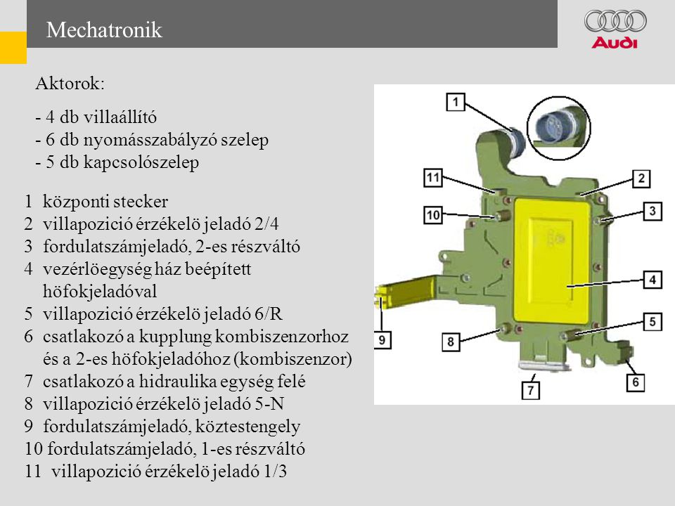Mechatronik Aktorok: - 4 db villaállító - 6 db nyomásszabályzó szelep - 5 db kapcsolószelep 1 központi stecker 2 villapozició érzékelö jeladó 2/4 3 fordulatszámjeladó, 2-es részváltó 4 vezérlöegység ház beépített höfokjeladóval 5 villapozició érzékelö jeladó 6/R 6 csatlakozó a kupplung kombiszenzorhoz és a 2-es höfokjeladóhoz (kombiszenzor) 7 csatlakozó a hidraulika egység felé 8 villapozició érzékelö jeladó 5-N 9 fordulatszámjeladó, köztestengely 10 fordulatszámjeladó, 1-es részváltó 11 villapozició érzékelö jeladó 1/3