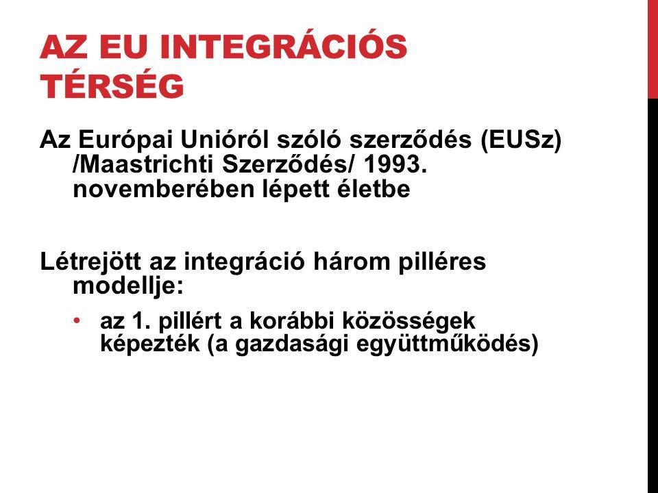 AZ EU INTEGRÁCIÓS TÉRSÉG Az Európai Unióról szóló szerződés (EUSz) /Maastrichti Szerződés/ 1993. novemberében lépett életbe Létrejött az integráció há