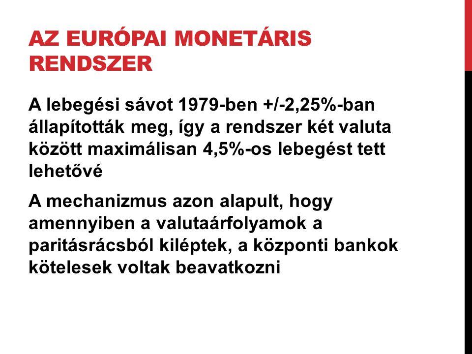 AZ EURÓPAI MONETÁRIS RENDSZER A lebegési sávot 1979-ben +/-2,25%-ban állapították meg, így a rendszer két valuta között maximálisan 4,5%-os lebegést t