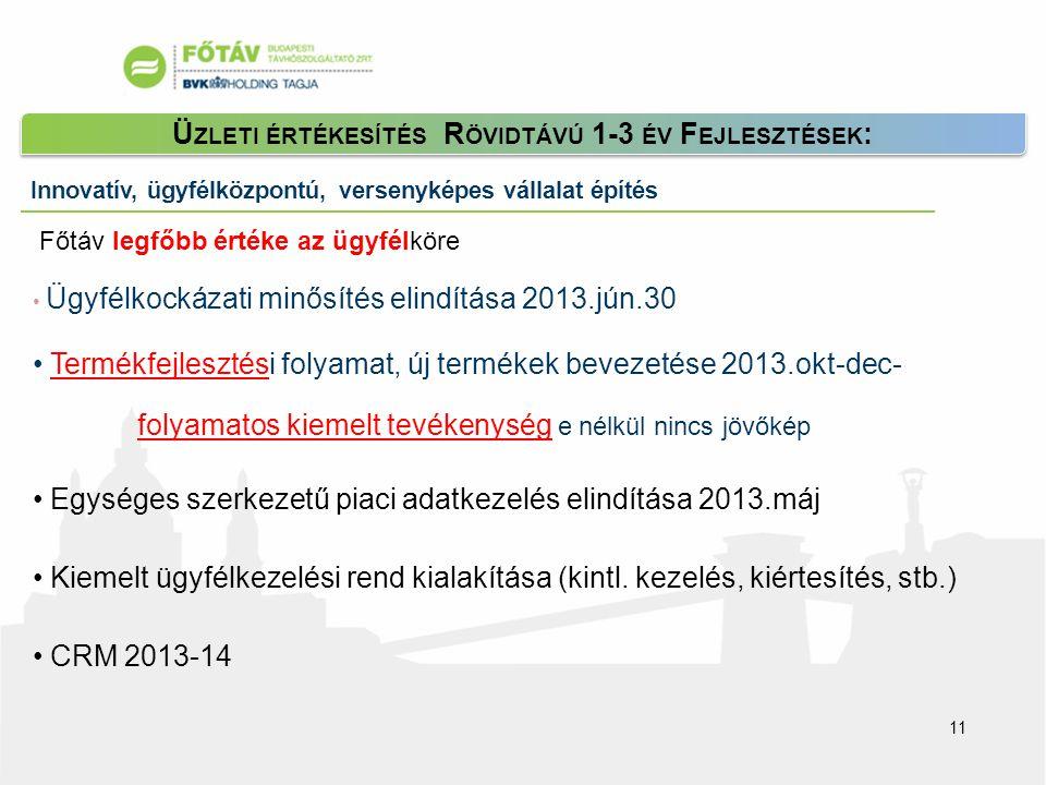 Innovatív, ügyfélközpontú, versenyképes vállalat építés Ü ZLETI ÉRTÉKESÍTÉS R ÖVIDTÁVÚ 1-3 ÉV F EJLESZTÉSEK : • Ügyfélkockázati minősítés elindítása 2013.jún.30 • Termékfejlesztési folyamat, új termékek bevezetése 2013.okt-dec- folyamatos kiemelt tevékenység e nélkül nincs jövőkép • Egységes szerkezetű piaci adatkezelés elindítása 2013.máj • Kiemelt ügyfélkezelési rend kialakítása (kintl.