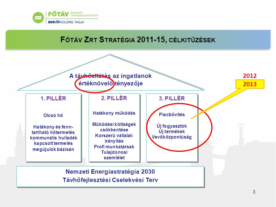 F ŐTÁV Z RT S TRATÉGIA 2011-15, CÉLKITŰZÉSEK 3 2012 2013