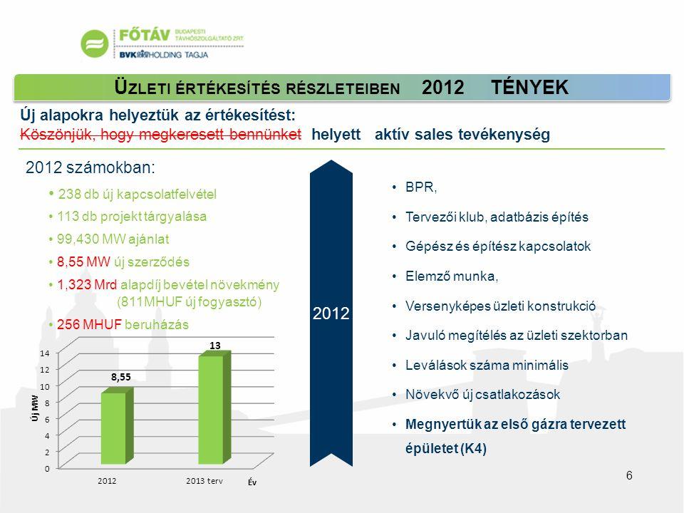 Új alapokra helyeztük az értékesítést: Köszönjük, hogy megkeresett bennünket helyett aktív sales tevékenység Ü ZLETI ÉRTÉKESÍTÉS RÉSZLETEIBEN 2012 TÉNYEK • 238 db új kapcsolatfelvétel • 113 db projekt tárgyalása • 99,430 MW ajánlat • 8,55 MW új szerződés • 1,323 Mrd alapdíj bevétel növekmény (811MHUF új fogyasztó) • 256 MHUF beruházás 2012 számokban: 2012 •BPR, •Tervezői klub, adatbázis építés •Gépész és építész kapcsolatok •Elemző munka, •Versenyképes üzleti konstrukció •Javuló megítélés az üzleti szektorban •Leválások száma minimális •Növekvő új csatlakozások •Megnyertük az első gázra tervezett épületet (K4) 6