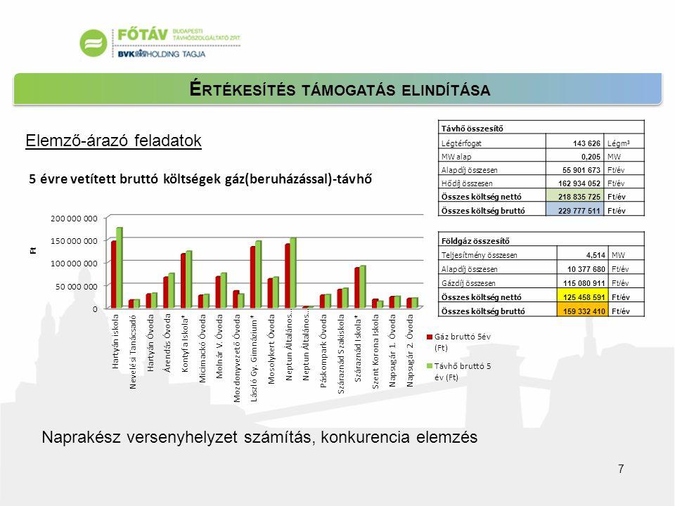 É RTÉKESÍTÉS TÁMOGATÁS ELINDÍTÁSA 7 Elemző-árazó feladatok Naprakész versenyhelyzet számítás, konkurencia elemzés Távhő összesítő Légtérfogat 143 626 Légm 3 MW alap 0,205 MW Alapdíj összesen 55 901 673Ft/év Hődíj összesen 162 934 052Ft/év Összes költség nettó 218 835 725Ft/év Összes költség bruttó 229 777 511Ft/év Földgáz összesítő Teljesítmény összesen 4,514 MW Alapdíj összesen 10 377 680Ft/év Gázdíj összesen 115 080 911Ft/év Összes költség nettó 125 458 591Ft/év Összes költség bruttó 159 332 410Ft/év