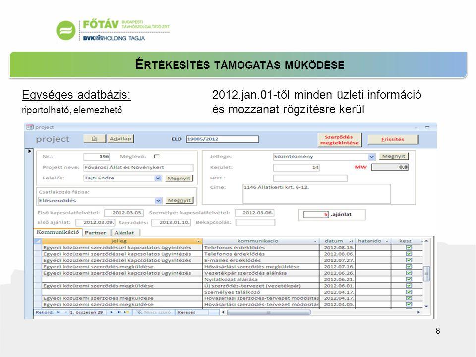É RTÉKESÍTÉS TÁMOGATÁS MŰKÖDÉSE 8 Egységes adatbázis:2012.jan.01-től minden üzleti információ riportolható, elemezhető és mozzanat rögzítésre kerül