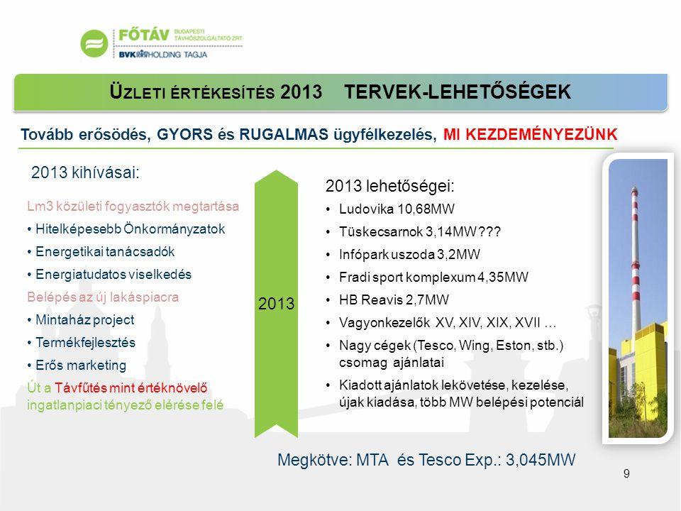 Tovább erősödés, GYORS és RUGALMAS ügyfélkezelés, MI KEZDEMÉNYEZÜNK Ü ZLETI ÉRTÉKESÍTÉS 2013 TERVEK-LEHETŐSÉGEK Lm3 közületi fogyasztók megtartása • Hitelképesebb Önkormányzatok • Energetikai tanácsadók • Energiatudatos viselkedés Belépés az új lakáspiacra • Mintaház project • Termékfejlesztés • Erős marketing Út a Távfűtés mint értéknövelő ingatlanpiaci tényező elérése felé 2013 kihívásai: Megkötve: MTA és Tesco Exp.: 3,045MW 2013 2013 lehetőségei: •Ludovika 10,68MW •Tüskecsarnok 3,14MW ??.