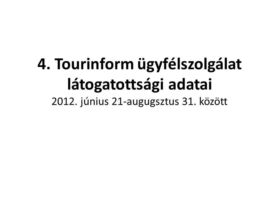 4. Tourinform ügyfélszolgálat látogatottsági adatai 2012. június 21-augugsztus 31. között