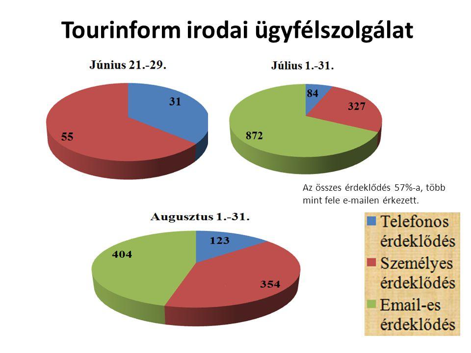Tourinform irodai ügyfélszolgálat Az összes érdeklődés 57%-a, több mint fele e-mailen érkezett.