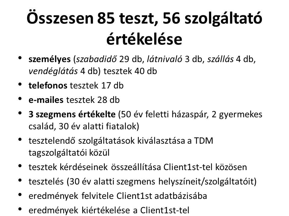 Összesen 85 teszt, 56 szolgáltató értékelése • személyes (szabadidő 29 db, látnivaló 3 db, szállás 4 db, vendéglátás 4 db) tesztek 40 db • telefonos t