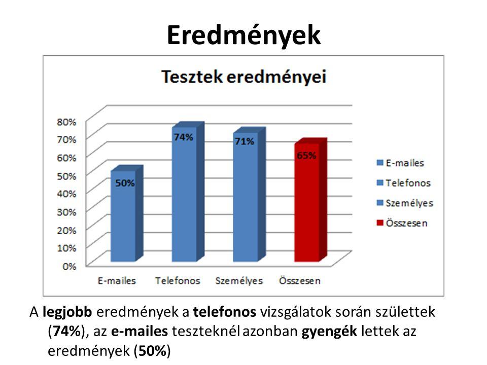 Eredmények A legjobb eredmények a telefonos vizsgálatok során születtek (74%), az e-mailes teszteknél azonban gyengék lettek az eredmények (50%)