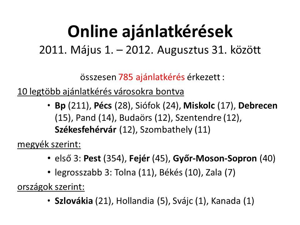 Online ajánlatkérések 2011. Május 1. – 2012. Augusztus 31. között összesen 785 ajánlatkérés érkezett : 10 legtöbb ajánlatkérés városokra bontva • Bp (