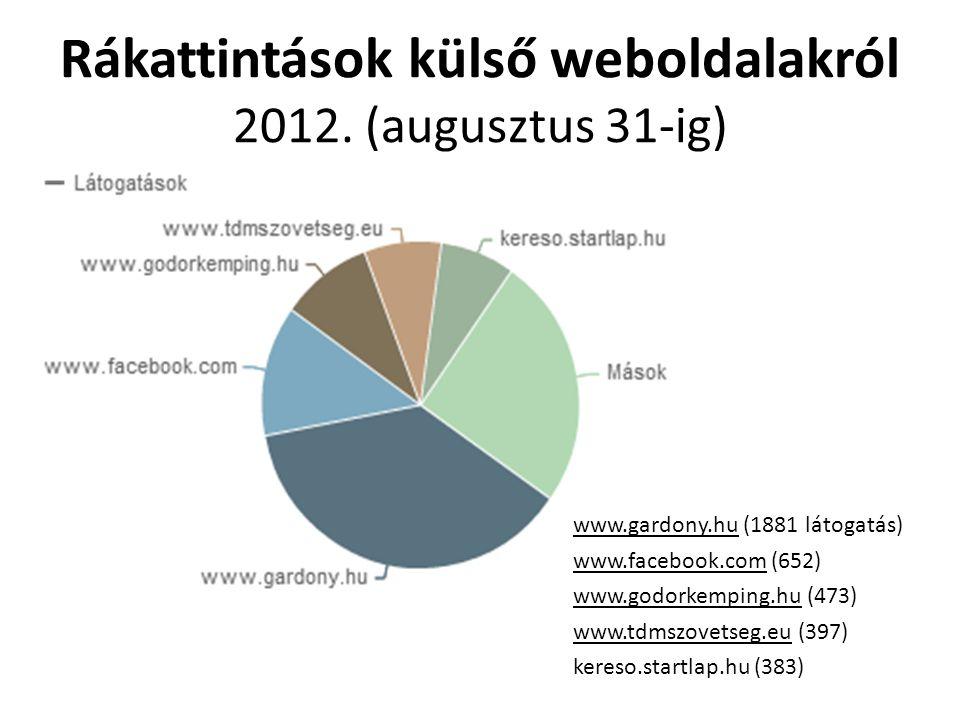 Rákattintások külső weboldalakról 2012. (augusztus 31-ig) www.gardony.hu (1881 látogatás) www.facebook.com (652) www.godorkemping.hu (473) www.tdmszov