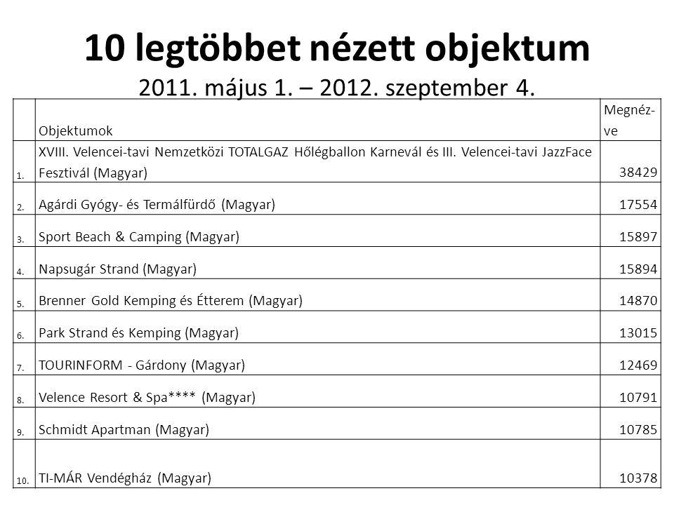 10 legtöbbet nézett objektum 2011. május 1. – 2012. szeptember 4. Objektumok Megnéz- ve 1. XVIII. Velencei-tavi Nemzetközi TOTALGAZ Hőlégballon Karnev