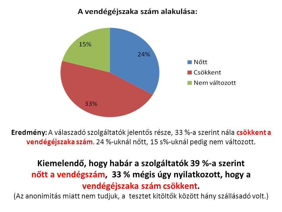 Eredmény: A válaszadó szolgáltatók jelentős része, 33 %-a szerint nála csökkent a vendégéjszaka szám. 24 %-uknál nőtt, 15 s%-uknál pedig nem változott