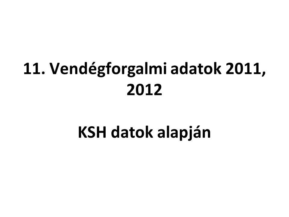 11. Vendégforgalmi adatok 2011, 2012 KSH datok alapján