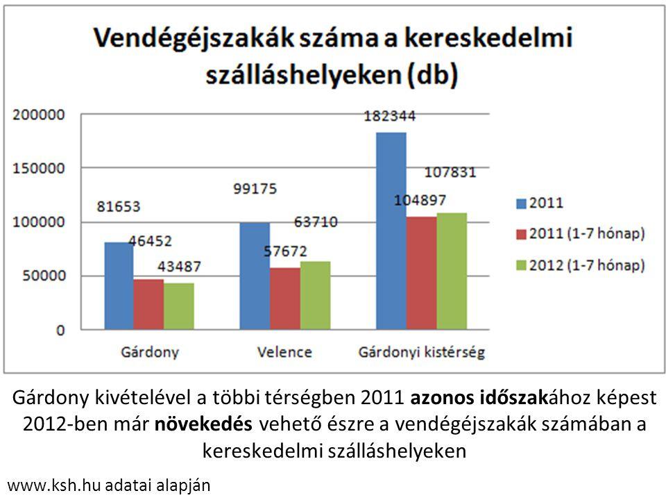 www.ksh.hu adatai alapján Gárdony kivételével a többi térségben 2011 azonos időszakához képest 2012-ben már növekedés vehető észre a vendégéjszakák sz