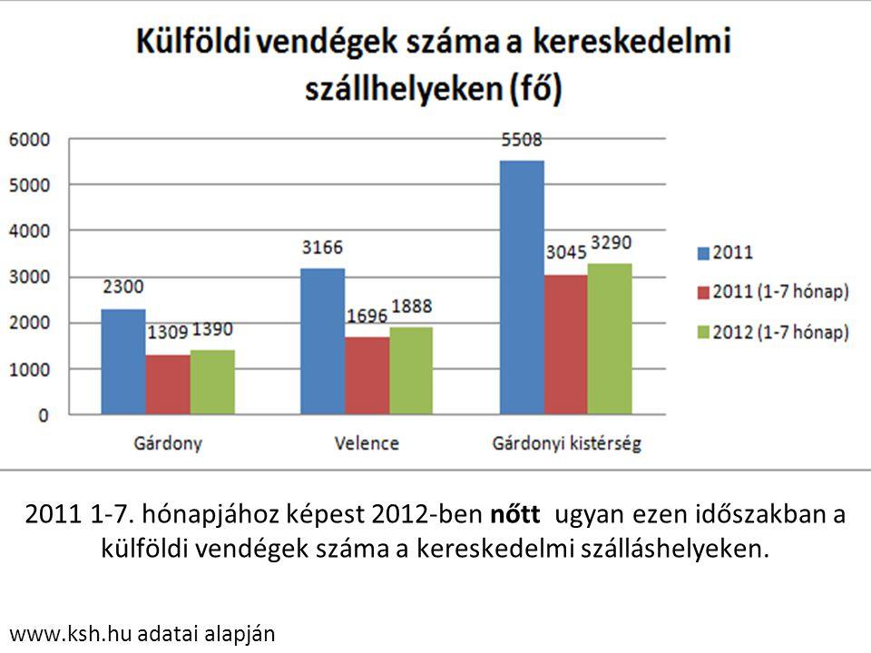 www.ksh.hu adatai alapján 2011 1-7. hónapjához képest 2012-ben nőtt ugyan ezen időszakban a külföldi vendégek száma a kereskedelmi szálláshelyeken.