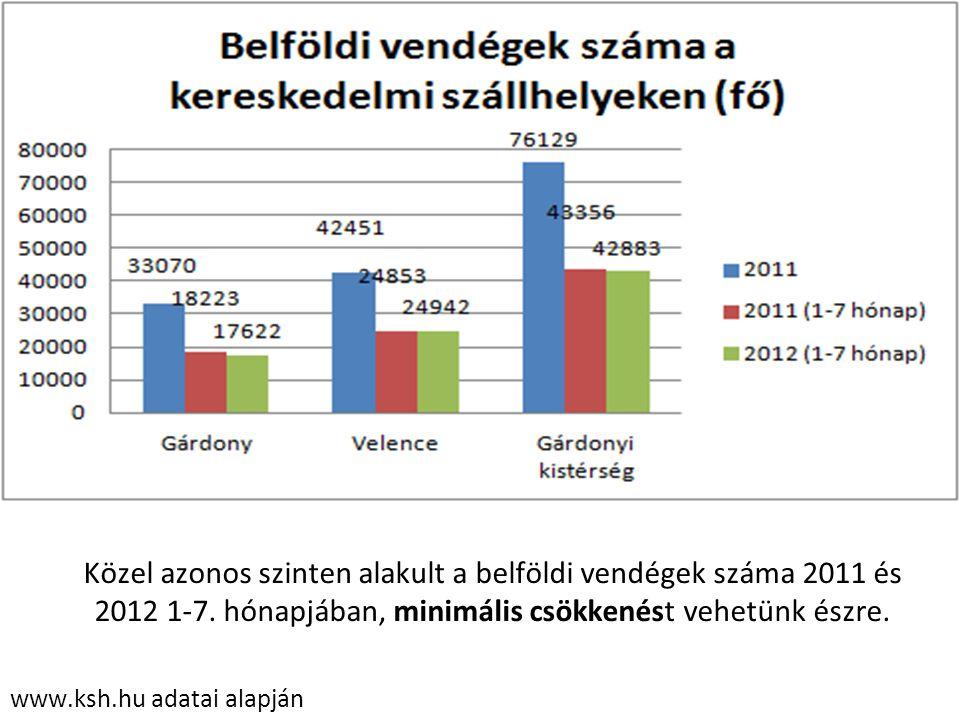 www.ksh.hu adatai alapján Közel azonos szinten alakult a belföldi vendégek száma 2011 és 2012 1-7. hónapjában, minimális csökkenést vehetünk észre.