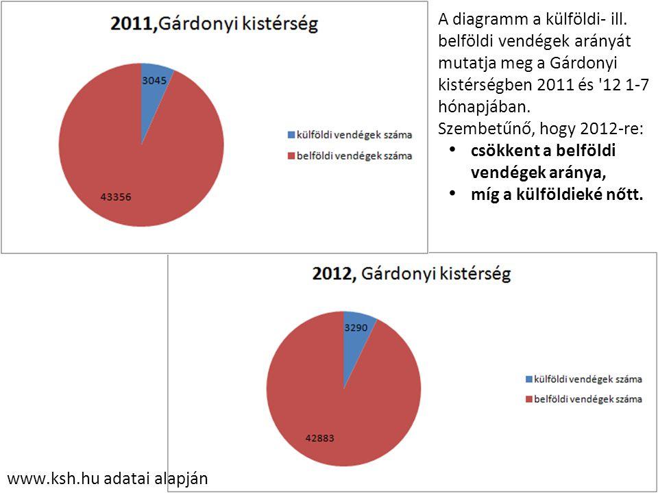 www.ksh.hu adatai alapján A diagramm a külföldi- ill. belföldi vendégek arányát mutatja meg a Gárdonyi kistérségben 2011 és '12 1-7 hónapjában. Szembe
