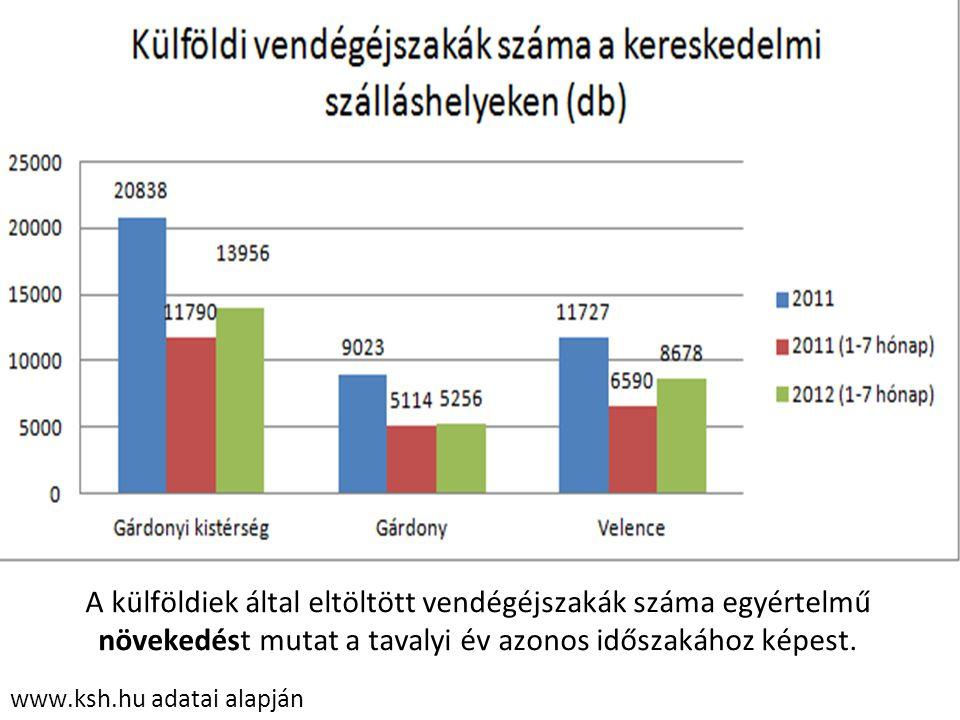 www.ksh.hu adatai alapján A külföldiek által eltöltött vendégéjszakák száma egyértelmű növekedést mutat a tavalyi év azonos időszakához képest.
