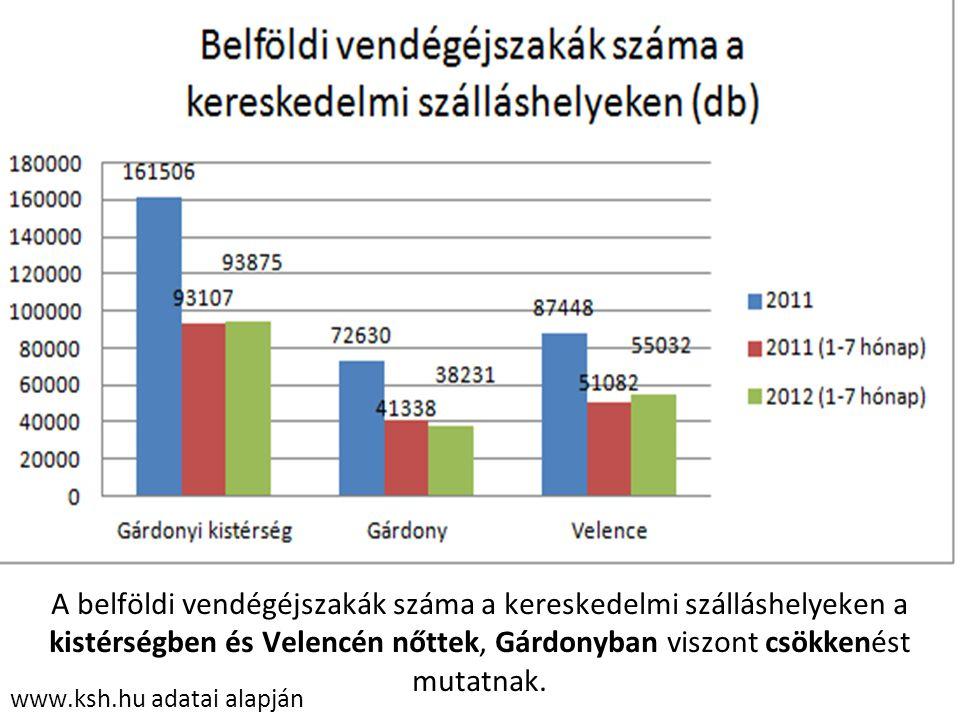 www.ksh.hu adatai alapján A belföldi vendégéjszakák száma a kereskedelmi szálláshelyeken a kistérségben és Velencén nőttek, Gárdonyban viszont csökken