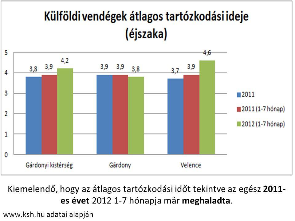 www.ksh.hu adatai alapján Kiemelendő, hogy az átlagos tartózkodási időt tekintve az egész 2011- es évet 2012 1-7 hónapja már meghaladta.