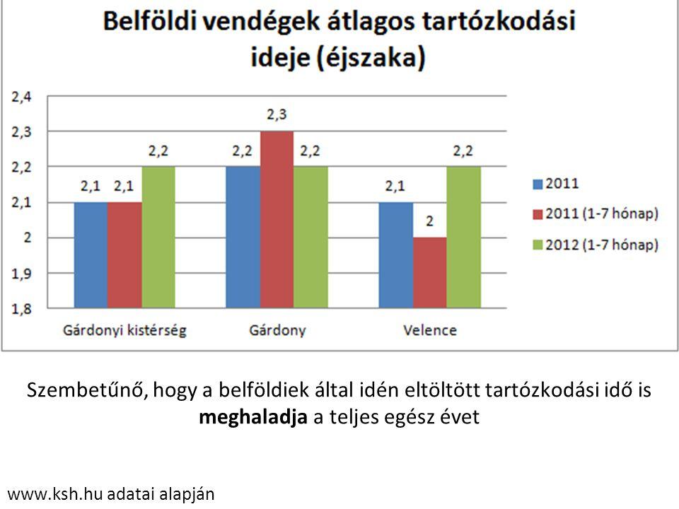 www.ksh.hu adatai alapján Szembetűnő, hogy a belföldiek által idén eltöltött tartózkodási idő is meghaladja a teljes egész évet