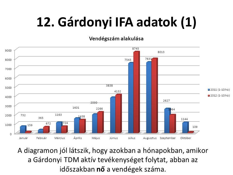 12. Gárdonyi IFA adatok (1) A diagramon jól látszik, hogy azokban a hónapokban, amikor a Gárdonyi TDM aktív tevékenységet folytat, abban az időszakban