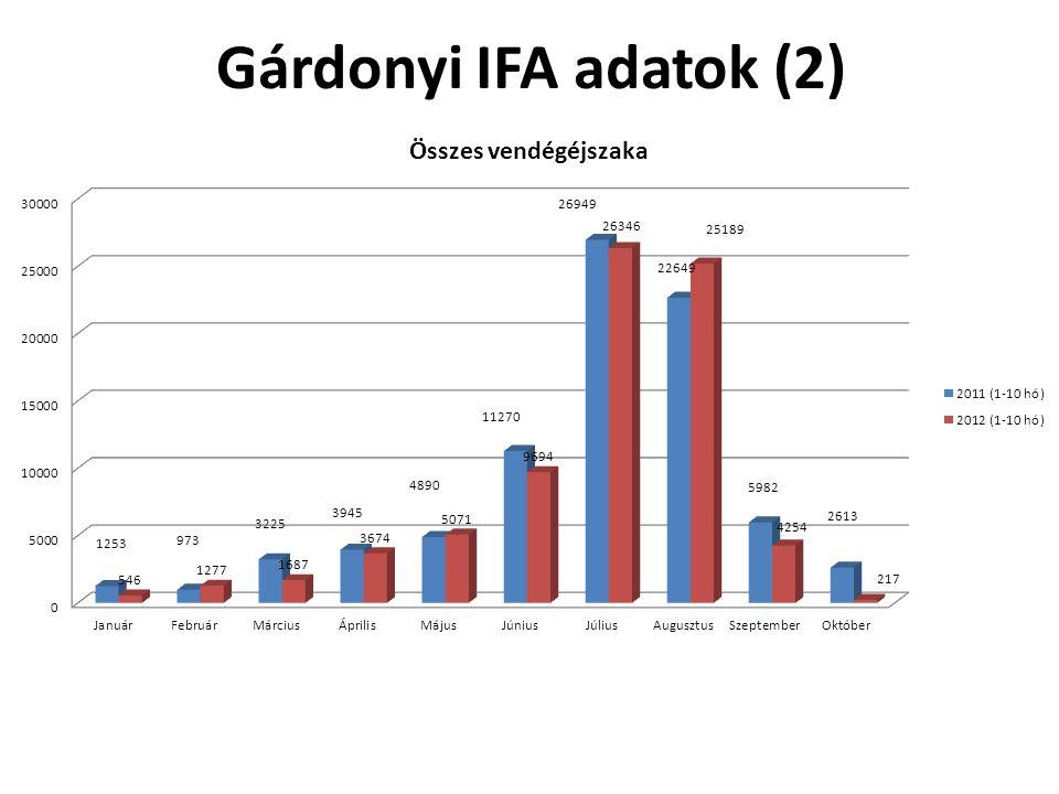 Gárdonyi IFA adatok (2)