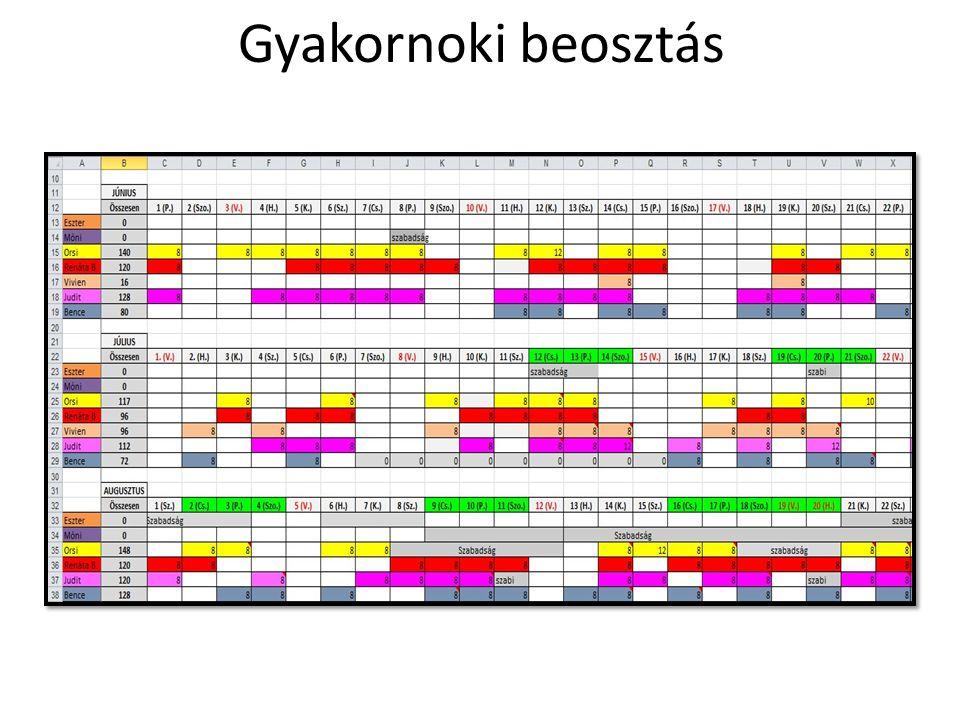 Tourinform Pont látogatottsága az Agardenen • Időszak: 2012.